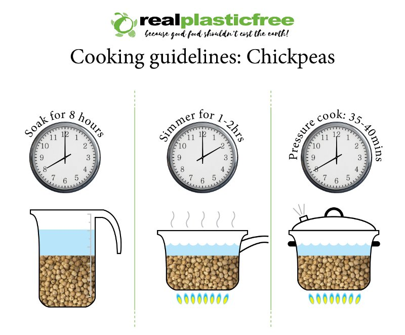 Cooking and Soaking Guidelines for Dried Chickpeas